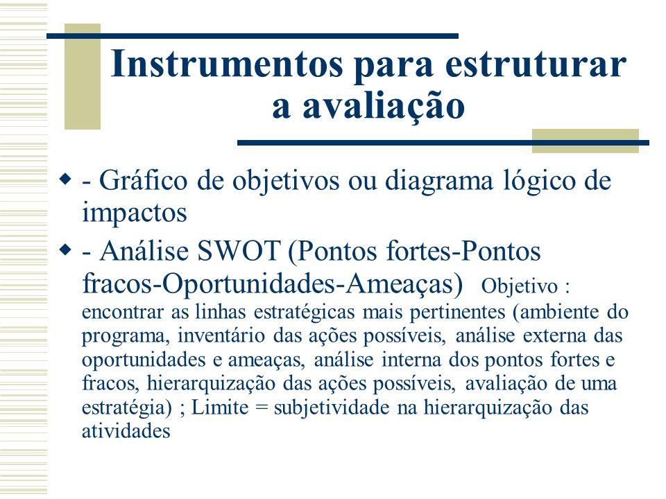 Instrumentos para estruturar a avaliação - Gráfico de objetivos ou diagrama lógico de impactos - Análise SWOT (Pontos fortes-Pontos fracos-Oportunidad