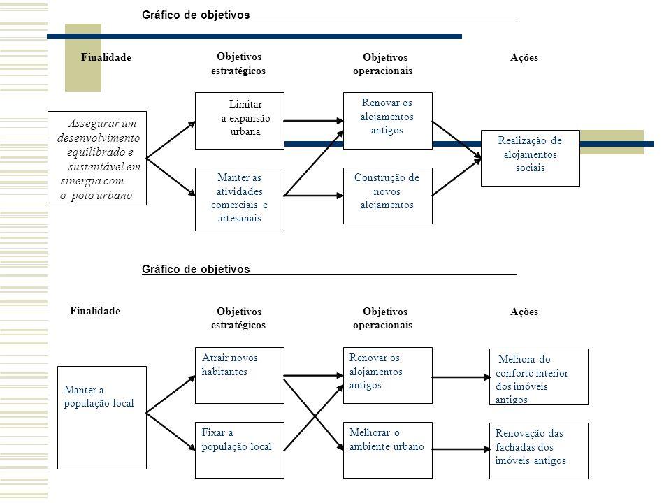 Gráfico de objetivos Finalidade Objetivos Objetivos Ações estratégicos operacionais Gráfico de objetivos Finalidade Objetivos Ações estratégicos opera