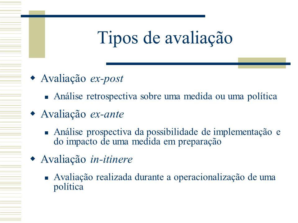 Tipos de avaliação Avaliação ex-post Análise retrospectiva sobre uma medida ou uma política Avaliação ex-ante Análise prospectiva da possibilidade de