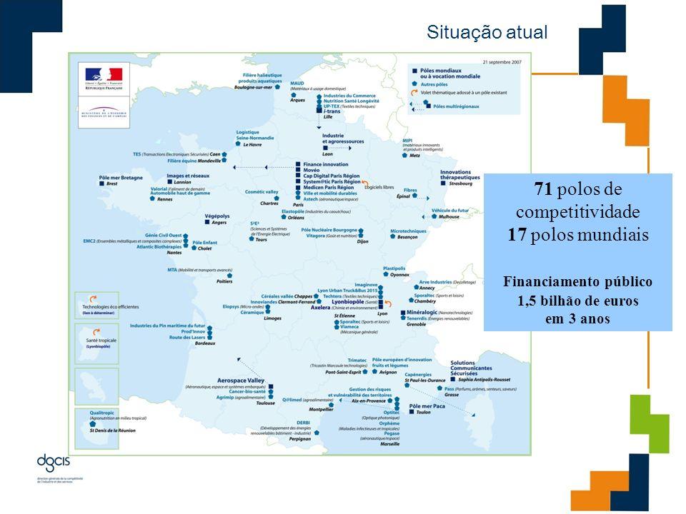 Situação atual 71 polos de competitividade 17 polos mundiais Financiamento público 1,5 bilhão de euros em 3 anos