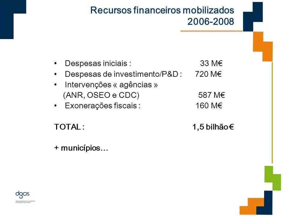 Recursos financeiros mobilizados 2006-2008 Despesas iniciais : 33 M Despesas de investimento/P&D : 720 M Intervenções « agências » (ANR, OSEO e CDC) 5