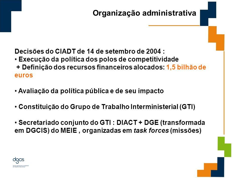 Organização administrativa Decisões do CIADT de 14 de setembro de 2004 : Execução da política dos polos de competitividade + Definição dos recursos fi