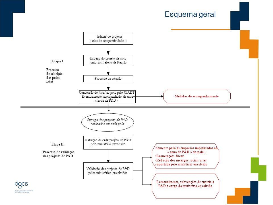 Editais de projetos « olos de competitividade » Concessão de label ao polo pelo CIADT Eventualmente acompanhado de uma « zona de P&D » Etape II. Proce