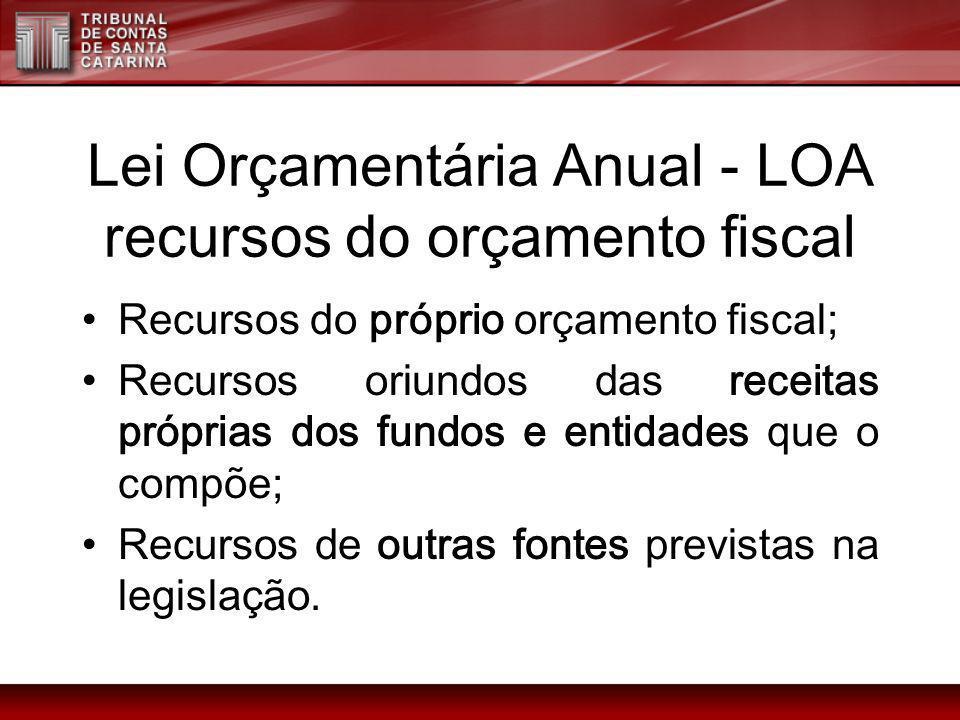 Lei Orçamentária Anual - LOA recursos do orçamento fiscal Recursos do próprio orçamento fiscal; Recursos oriundos das receitas próprias dos fundos e e