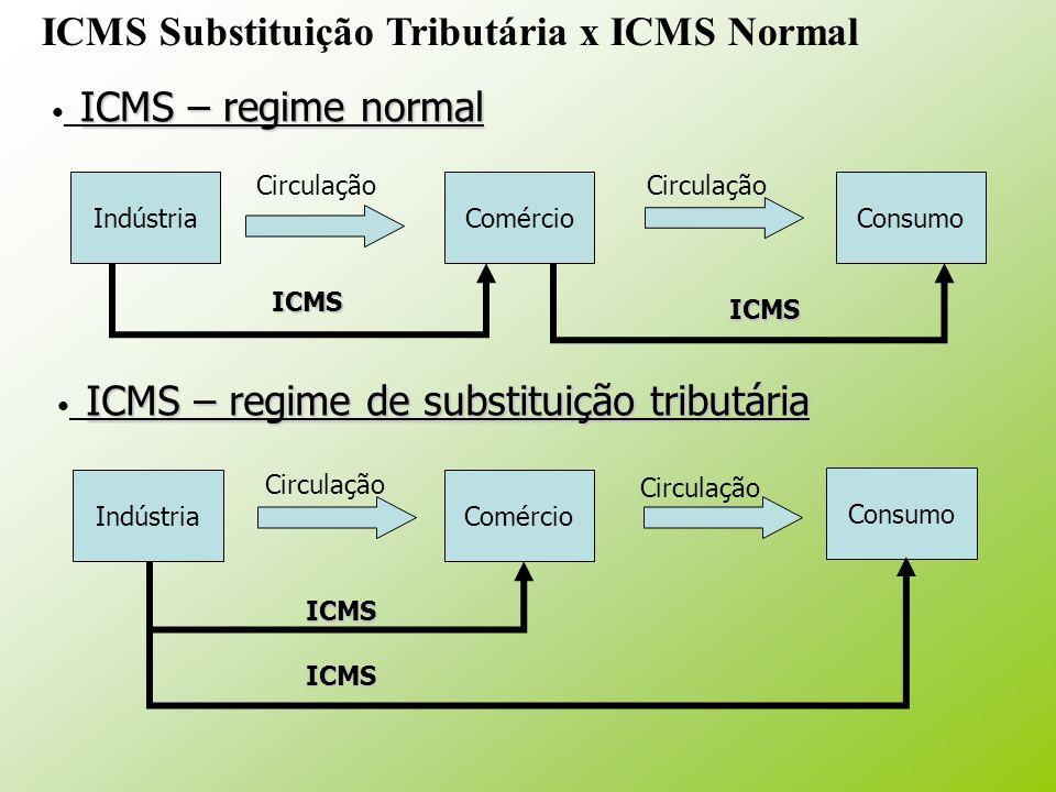 IndústriaComércioConsumo IndústriaComércio Consumo Circulação ICMS – regime normal ICMS – regime de substituição tributária ICMS ICMS ICMS ICMS ICMS S