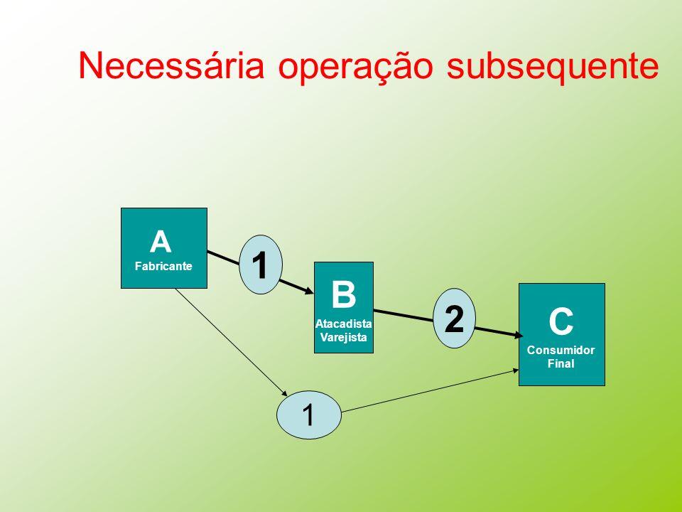 Necessária operação subsequente A Fabricante B Atacadista Varejista C Consumidor Final 1 2 1