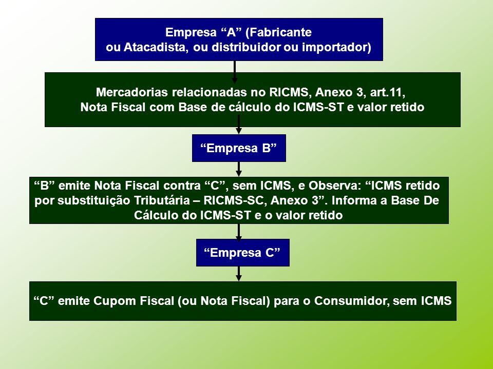 Empresa A (Fabricante ou Atacadista, ou distribuidor ou importador) Mercadorias relacionadas no RICMS, Anexo 3, art.11, Nota Fiscal com Base de cálcul