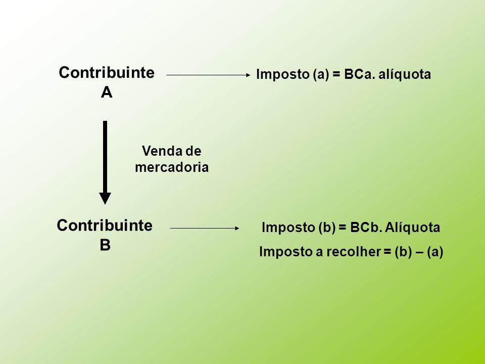 Contribuinte A Contribuinte B Venda de mercadoria Imposto (a) = BCa. alíquota Imposto (b) = BCb. Alíquota Imposto a recolher = (b) – (a)