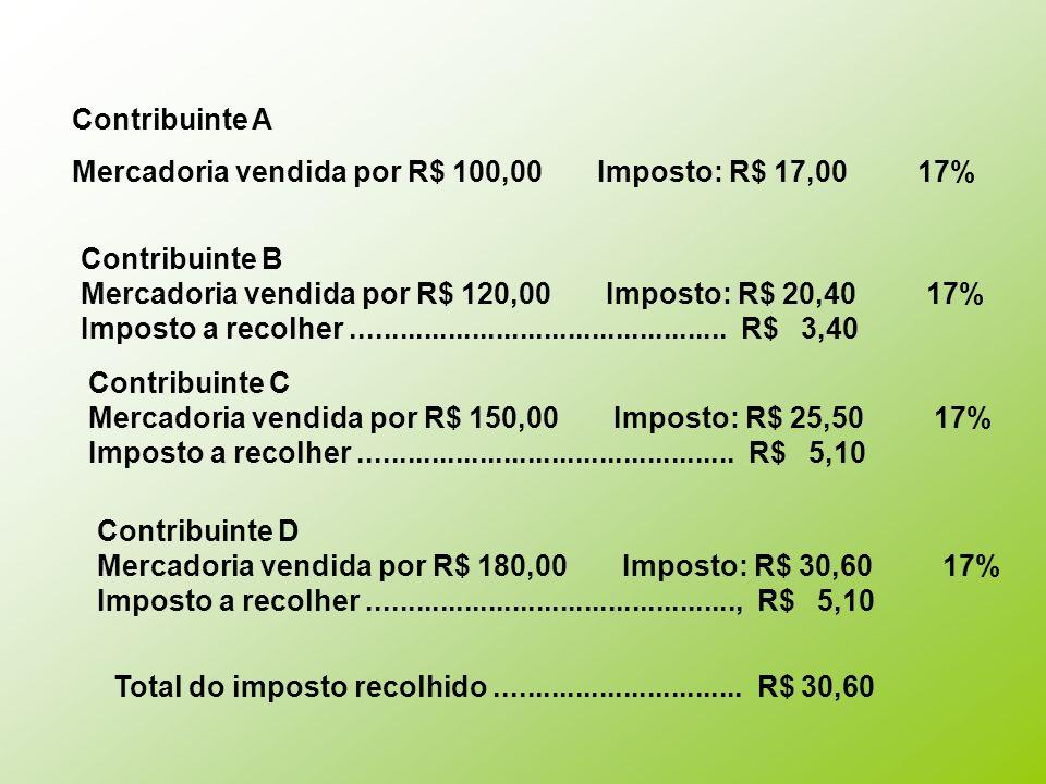 Contribuinte A Mercadoria vendida por R$ 100,00 Imposto: R$ 17,00 17% Contribuinte B Mercadoria vendida por R$ 120,00 Imposto: R$ 20,40 17% Imposto a