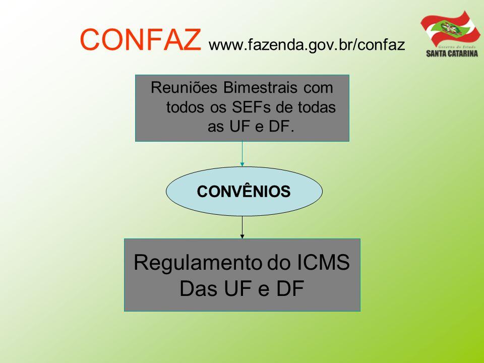 CONFAZ www.fazenda.gov.br/confaz Reuniões Bimestrais com todos os SEFs de todas as UF e DF. Regulamento do ICMS Das UF e DF CONVÊNIOS