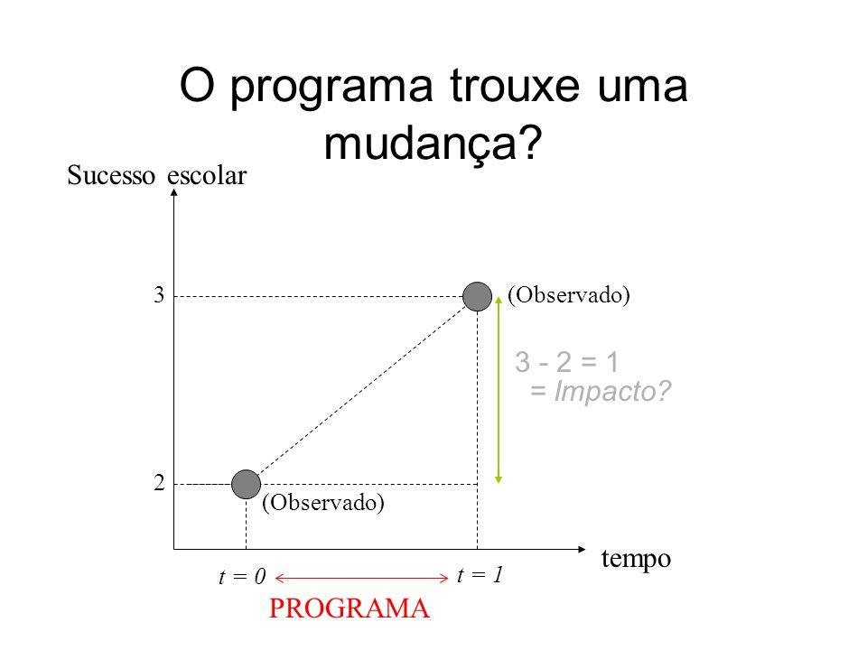 tempo t = 0 2 3 t = 1 PROGRAMA O programa trouxe uma mudança? (Observado) Sucesso escolar = Impacto? 3 - 2 = 1