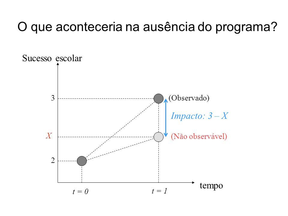 tempo t = 0 t = 1 X O que aconteceria na ausência do programa? (Observado) Sucesso escolar Impacto: 3 – X 3 2 (Não observável)