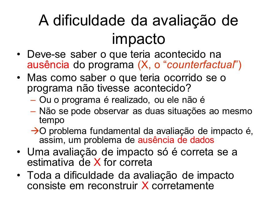 A dificuldade da avaliação de impacto Deve-se saber o que teria acontecido na ausência do programa (X, o counterfactual) Mas como saber o que teria oc