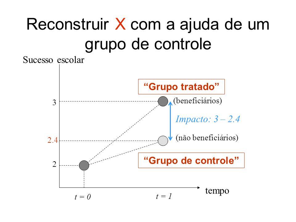 tempo t = 0 t = 1 (beneficiários) (não beneficiários) Impacto: 3 – 2.4 Reconstruir X com a ajuda de um grupo de controle Sucesso escolar Grupo tratado Grupo de controle 3 2 2.4