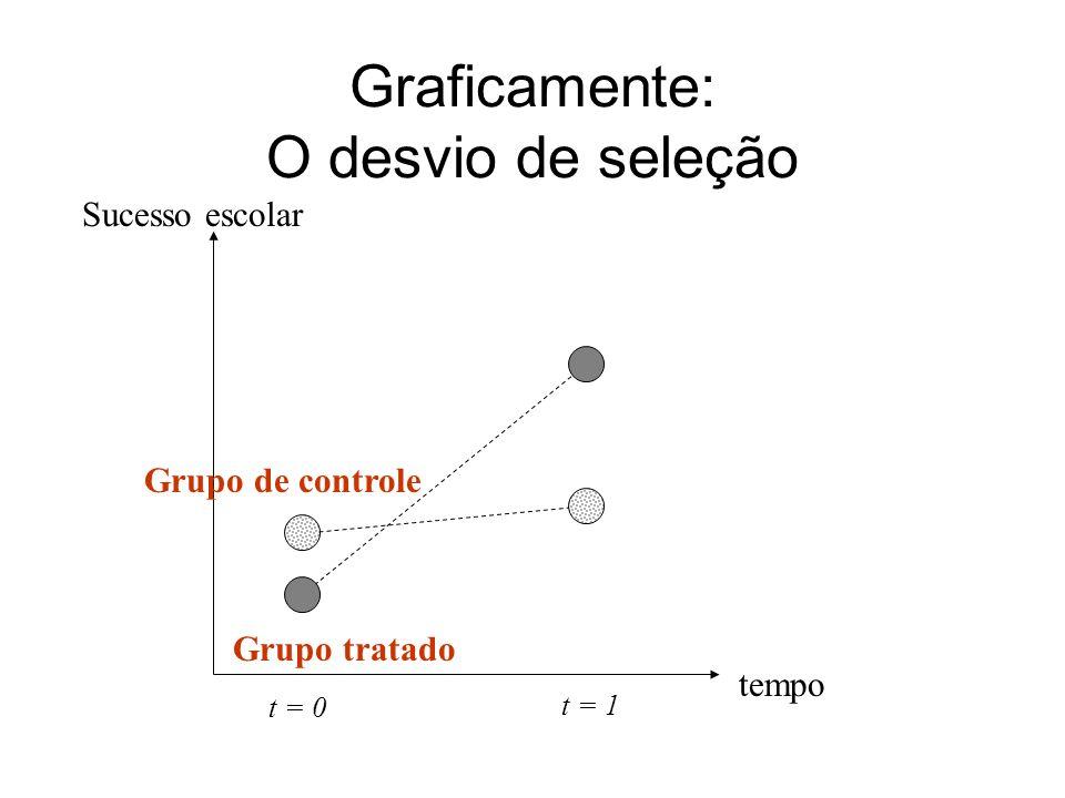 tempo t = 0 t = 1 Graficamente: O desvio de seleção Grupo de controle Grupo tratado Sucesso escolar