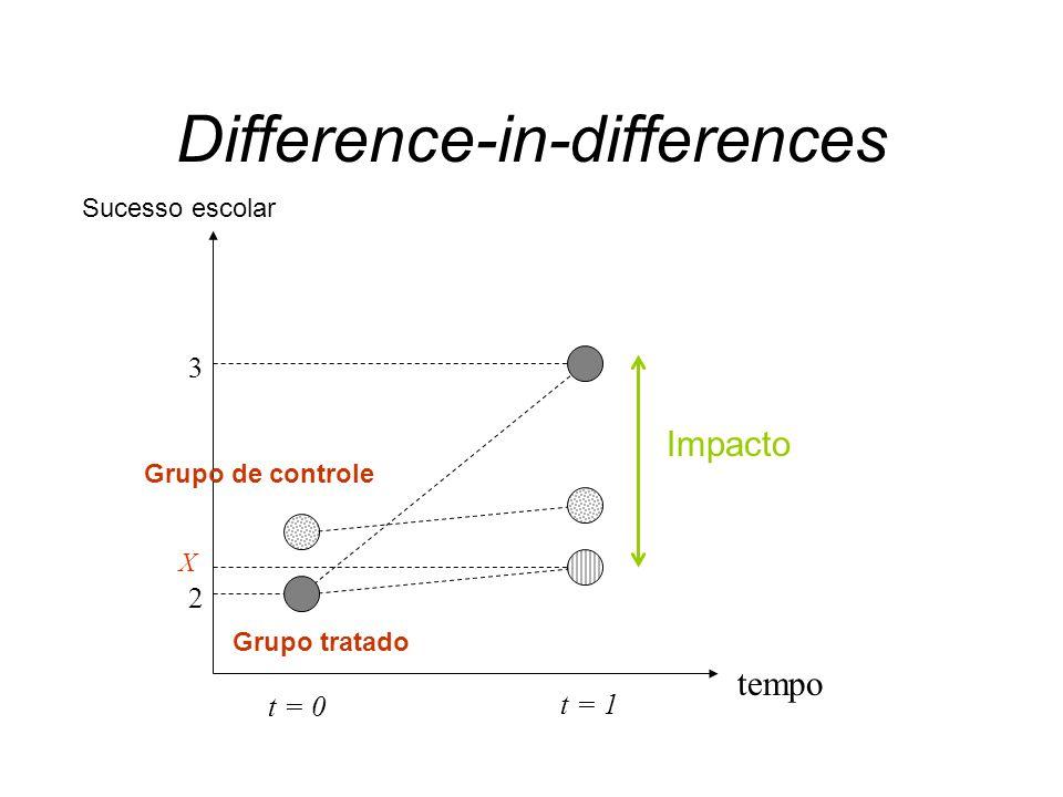 tempo t = 0 t = 1 Difference-in-differences Impacto Sucesso escolar Grupo de controle Grupo tratado X 3 2