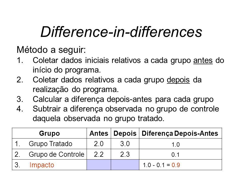 Difference-in-differences Método a seguir: 1.Coletar dados iniciais relativos a cada grupo antes do início do programa. 2.Coletar dados relativos a ca