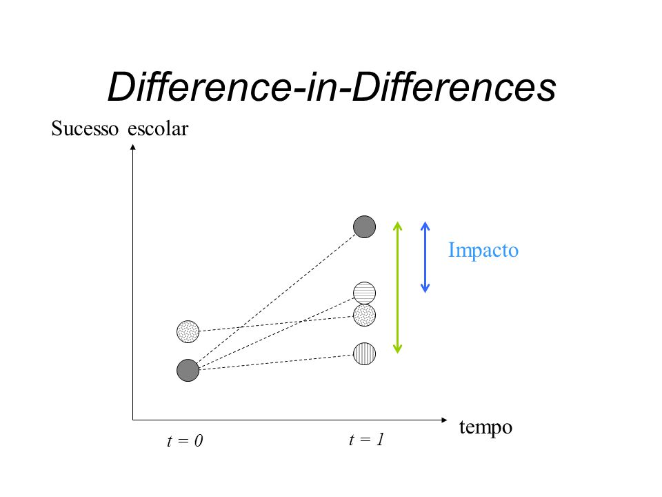 tempo t = 0 t = 1 Difference-in-Differences Impacto Sucesso escolar