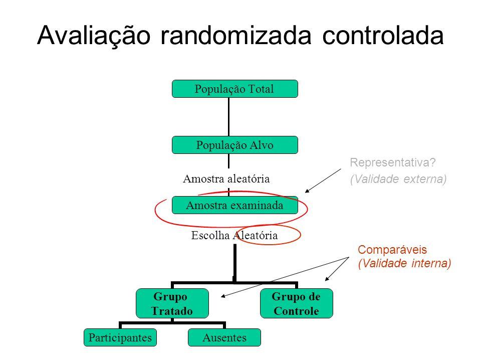 Representativa? Comparáveis (Validade interna) (Validade externa) População Alvo Amostra examinada Escolha Aleatória Grupo Tratado Grupo de Controle P