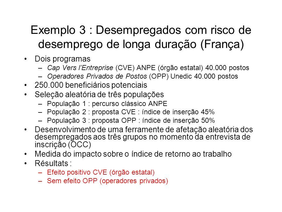 Exemplo 3 : Desempregados com risco de desemprego de longa duração (França) Dois programas –Cap Vers lEntreprise (CVE) ANPE (órgão estatal) 40.000 postos –Operadores Privados de Postos (OPP) Unedic 40.000 postos 250.000 beneficiários potenciais Seleção aleatória de três populações –População 1 : percurso clássico ANPE –População 2 : proposta CVE : índice de inserção 45% –População 3 : proposta OPP : índice de inserção 50% Desenvolvimento de uma ferramente de afetação aleatória dos desempregados aos três grupos no momento da entrevista de inscrição (OCC) Medida do impacto sobre o índice de retorno ao trabalho Résultats : –Efeito positivo CVE (órgão estatal) –Sem efeito OPP (operadores privados)