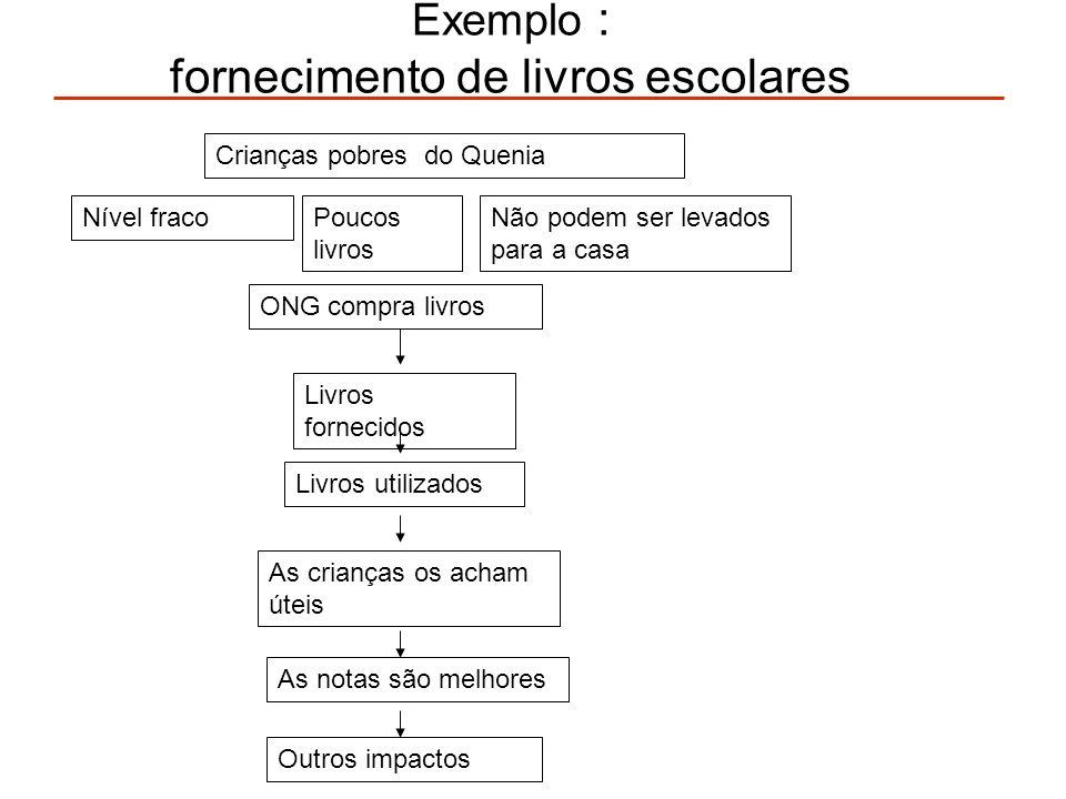 Diferentes tipos de avaliação Avaliação das necessidades necessidades Avaliaçãodoimpacto Avaliação do procedimento