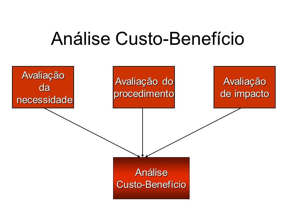 Análise Custo-Benefício AnáliseCusto-Benefício Avaliação do procedimentoAvaliação de impacto Avaliação da da necessidade necessidade