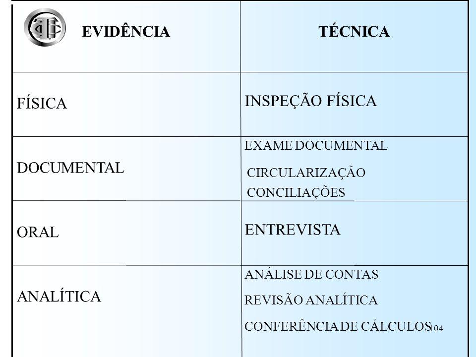 103 Evidência Analítica Cálculos, comparações, raciocínio lógico etc. Depende de fatores como exatidão dos cálculos e tamanho da amostra Tribunal de C