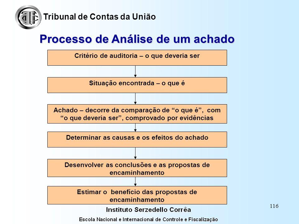115 Processo de desenvolvimento dos achados Tribunal de Contas da União