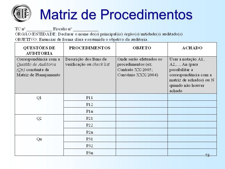 77 Matriz de Procedimentos Detalhamento, passo a passo, da fiscalização na forma de itens de verificação a serem executados Contém a previsão de custo