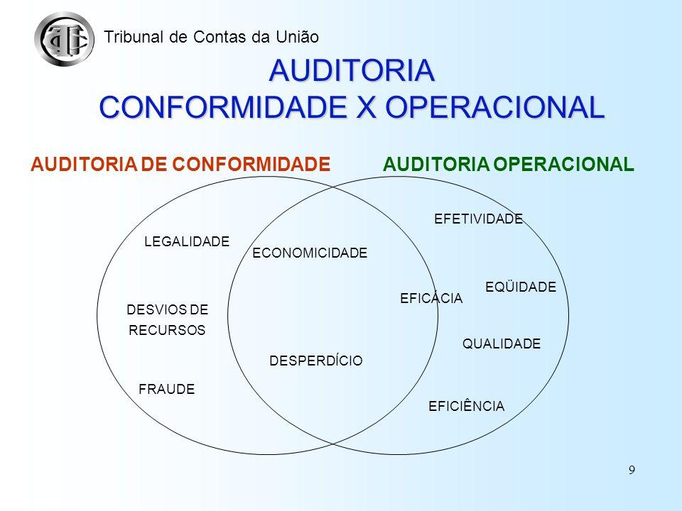 8 Instrumentos de Fiscalização do TCU Auditoria Conformidade: examinar a legalidade e a legitimidade dos atos de gestão dos responsáveis quanto ao asp