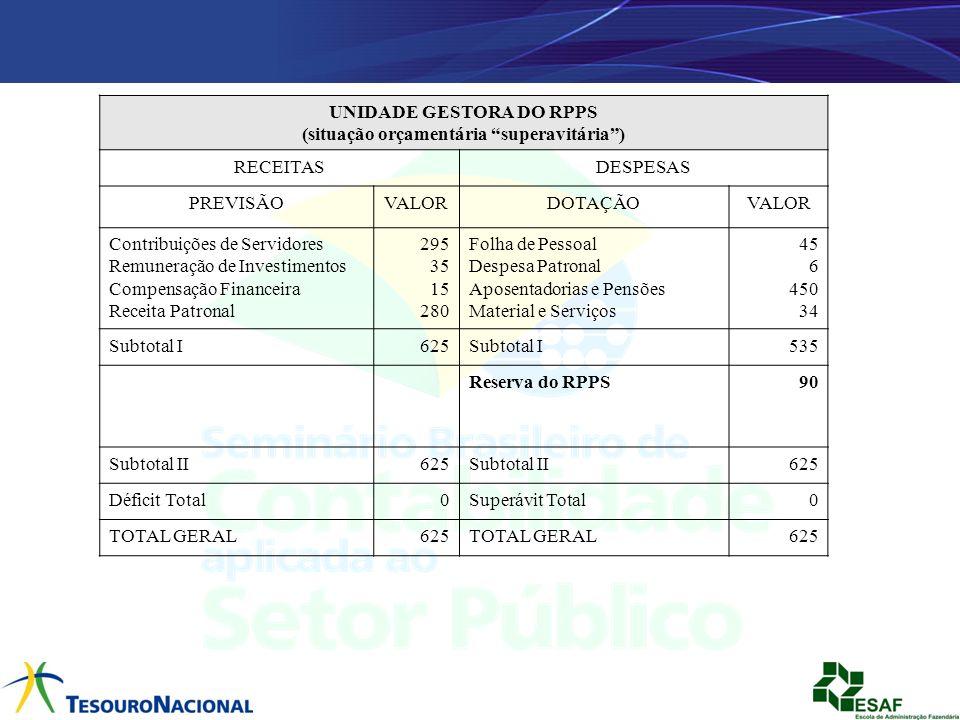 UNIDADE GESTORA DO RPPS (situação orçamentária superavitária) RECEITASDESPESAS PREVISÃOVALORDOTAÇÃOVALOR Contribuições de Servidores Remuneração de In