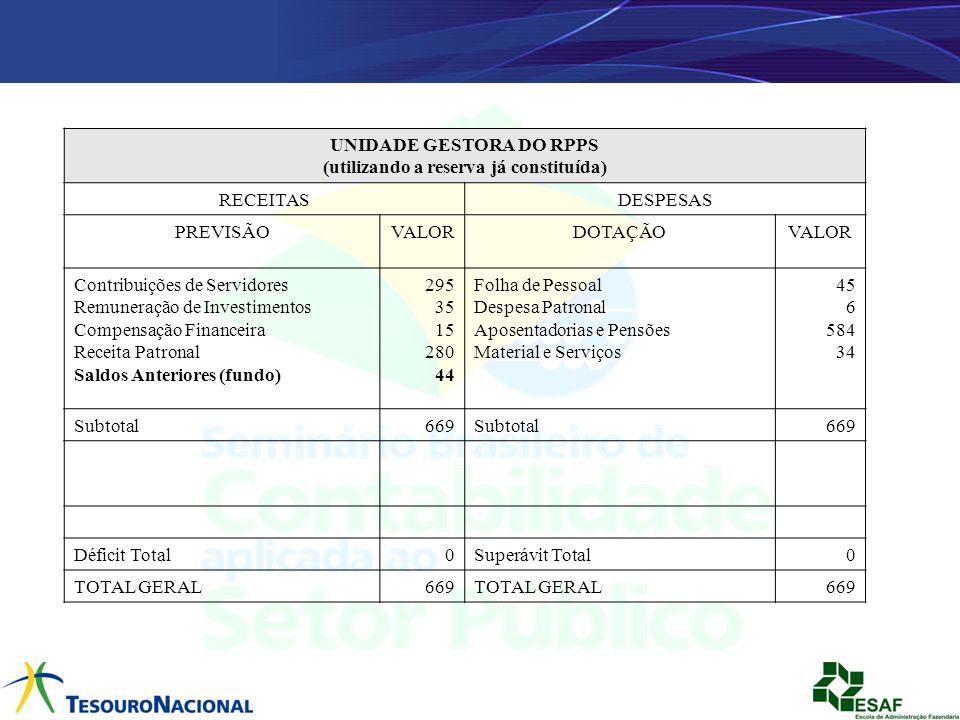 UNIDADE GESTORA DO RPPS (utilizando a reserva já constituída) RECEITASDESPESAS PREVISÃOVALORDOTAÇÃOVALOR Contribuições de Servidores Remuneração de In