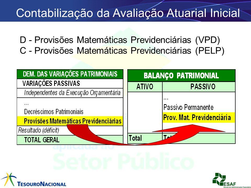 Contabilização da Avaliação Atuarial Inicial D - Provisões Matemáticas Previdenciárias (VPD) C - Provisões Matemáticas Previdenciárias (PELP)