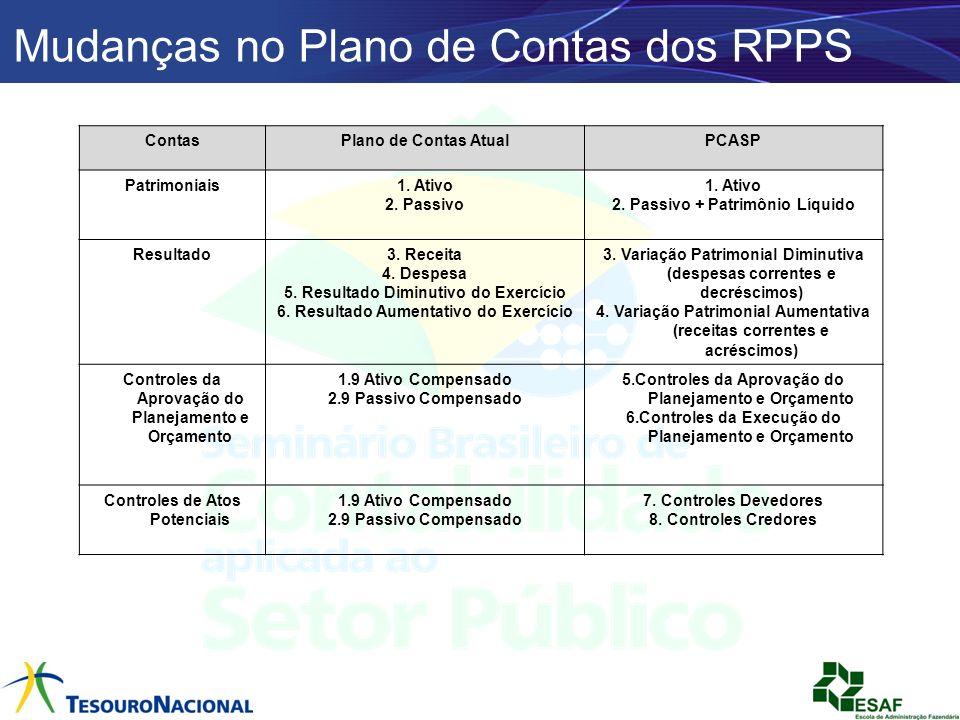 Mudanças no Plano de Contas dos RPPS ContasPlano de Contas AtualPCASP Patrimoniais1. Ativo 2. Passivo 1. Ativo 2. Passivo + Patrimônio Líquido Resulta