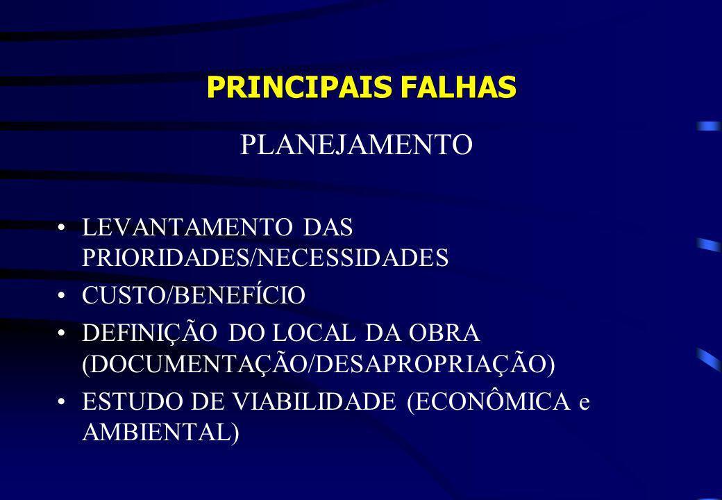 PRINCIPAIS FALHAS PLANEJAMENTO LEVANTAMENTO DAS PRIORIDADES/NECESSIDADES CUSTO/BENEFÍCIO DEFINIÇÃO DO LOCAL DA OBRA (DOCUMENTAÇÃO/DESAPROPRIAÇÃO) ESTU