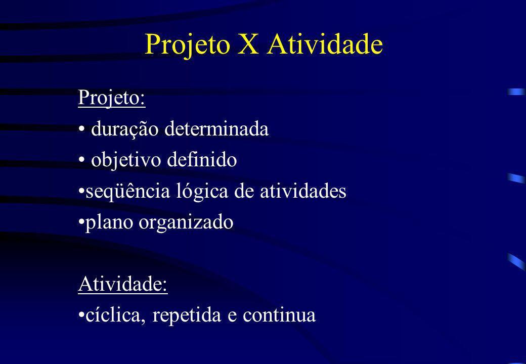 Projeto X Atividade Projeto: duração determinada objetivo definido seqüência lógica de atividades plano organizado Atividade: cíclica, repetida e cont