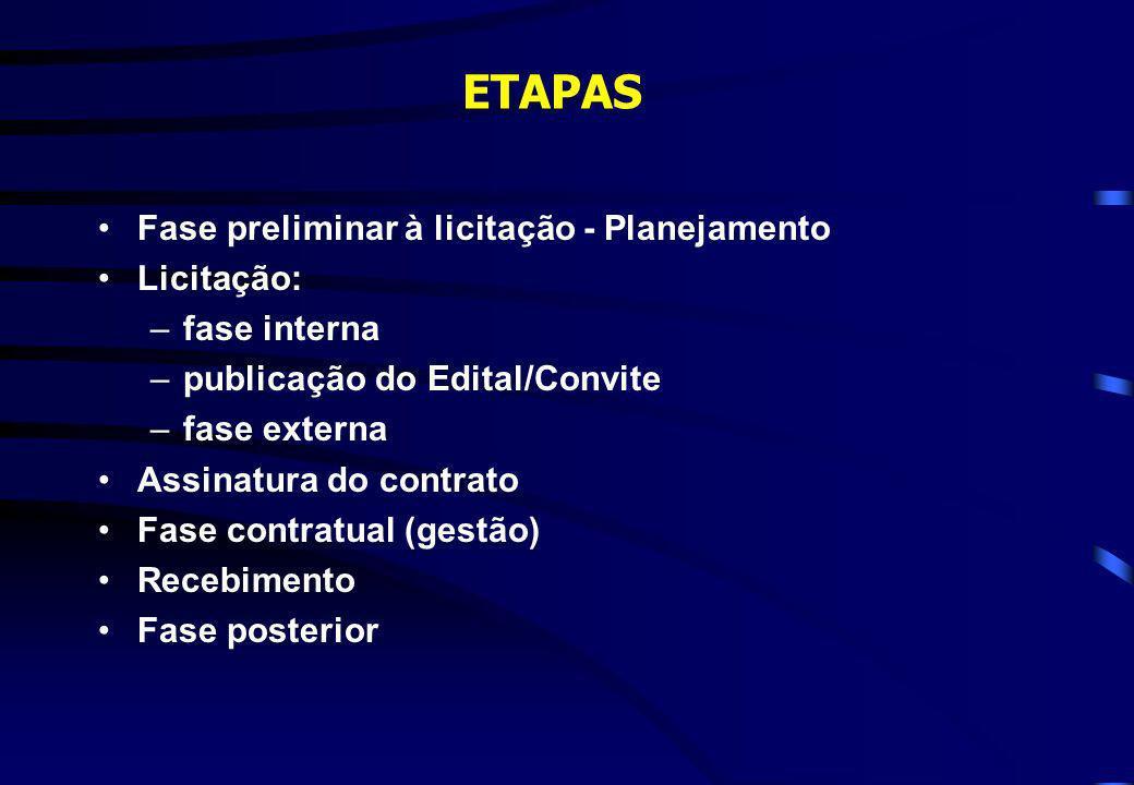 ETAPAS Fase preliminar à licitação - Planejamento Licitação: –fase interna –publicação do Edital/Convite –fase externa Assinatura do contrato Fase con