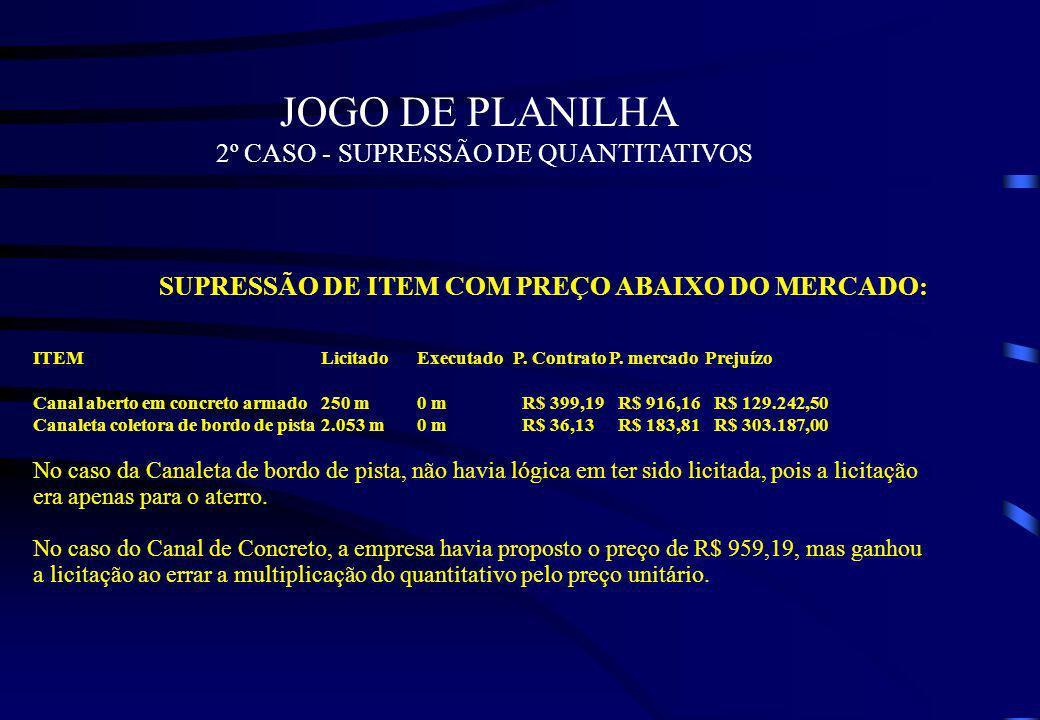 JOGO DE PLANILHA 2º CASO - SUPRESSÃO DE QUANTITATIVOS SUPRESSÃO DE ITEM COM PREÇO ABAIXO DO MERCADO: ITEMLicitadoExecutadoP. ContratoP. mercadoPrejuíz