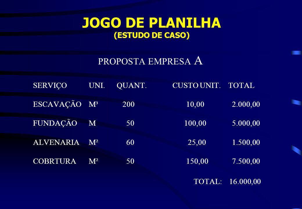 JOGO DE PLANILHA (ESTUDO DE CASO) PROPOSTA EMPRESA A SERVIÇOUNI.QUANT.CUSTO UNIT.TOTAL ESCAVAÇÃOM³ 200 10,00 2.000,00 FUNDAÇÃOM 50 100,00 5.000,00 ALV