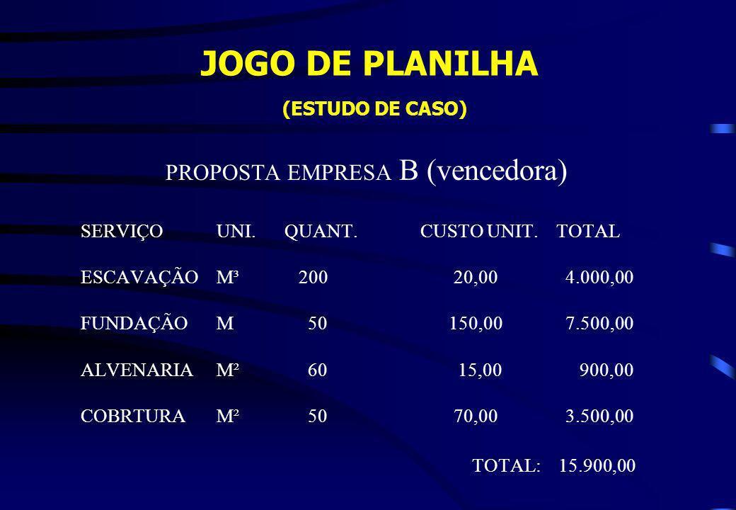 JOGO DE PLANILHA (ESTUDO DE CASO) PROPOSTA EMPRESA B (vencedora) SERVIÇOUNI.QUANT.CUSTO UNIT.TOTAL ESCAVAÇÃOM³ 200 20,00 4.000,00 FUNDAÇÃOM 50 150,00