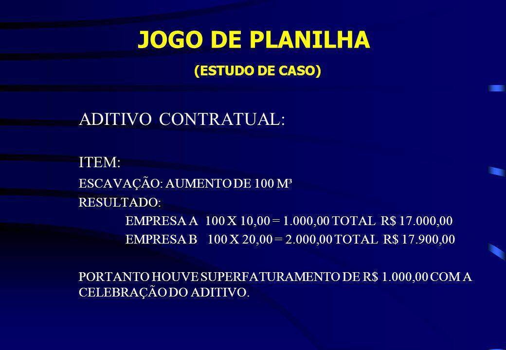 JOGO DE PLANILHA (ESTUDO DE CASO) ADITIVO CONTRATUAL: ITEM: ESCAVAÇÃO: AUMENTO DE 100 M³ RESULTADO: EMPRESA A 100 X 10,00 = 1.000,00 TOTAL R$ 17.000,0