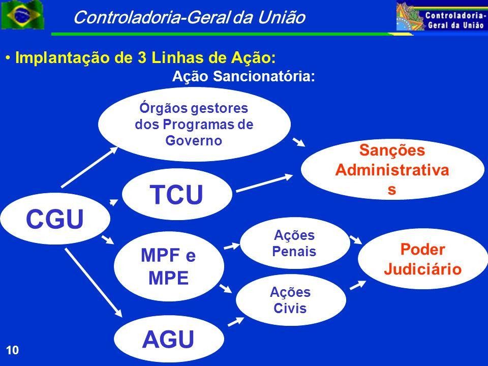 Controladoria-Geral da União 10 CGU TCU Sanções Administrativa s MPF e MPE Órgãos gestores dos Programas de Governo AGU Ações Penais Ações Civis Poder