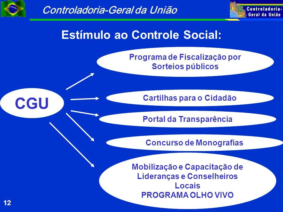 Controladoria-Geral da União 12 CGU Programa de Fiscalização por Sorteios públicos Cartilhas para o Cidadão Portal da Transparência Concurso de Monogr