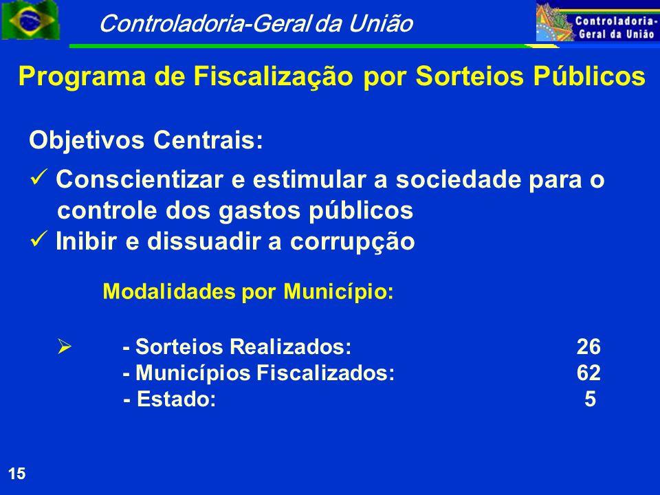 Controladoria-Geral da União 15 Objetivos Centrais: Conscientizar e estimular a sociedade para o controle dos gastos públicos Inibir e dissuadir a cor