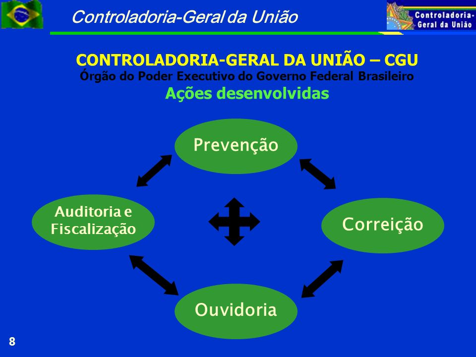 Controladoria-Geral da União 8 CONTROLADORIA-GERAL DA UNIÃO – CGU Órgão do Poder Executivo do Governo Federal Brasileiro Ações desenvolvidas Correição