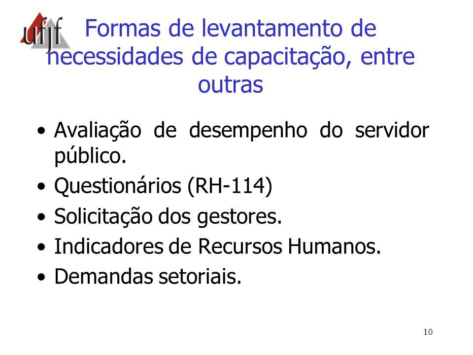 10 Formas de levantamento de necessidades de capacitação, entre outras Avaliação de desempenho do servidor público. Questionários (RH-114) Solicitação