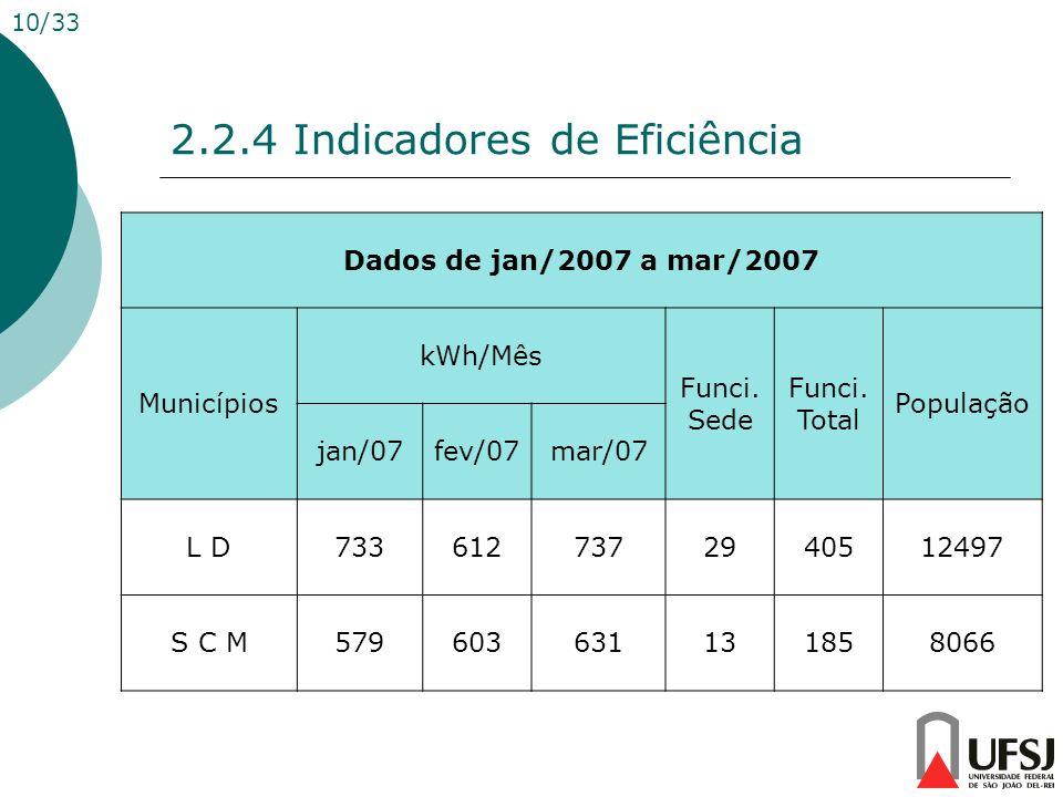 2.2.4 Indicadores de Eficiência 10/33 Dados de jan/2007 a mar/2007 Municípios kWh/Mês Funci. Sede Funci. Total População jan/07fev/07mar/07 L D7336127