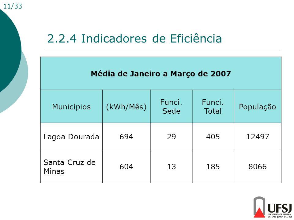 2.2.4 Indicadores de Eficiência Média de Janeiro a Março de 2007 Municípios(kWh/Mês) Funci. Sede Funci. Total População Lagoa Dourada6942940512497 San
