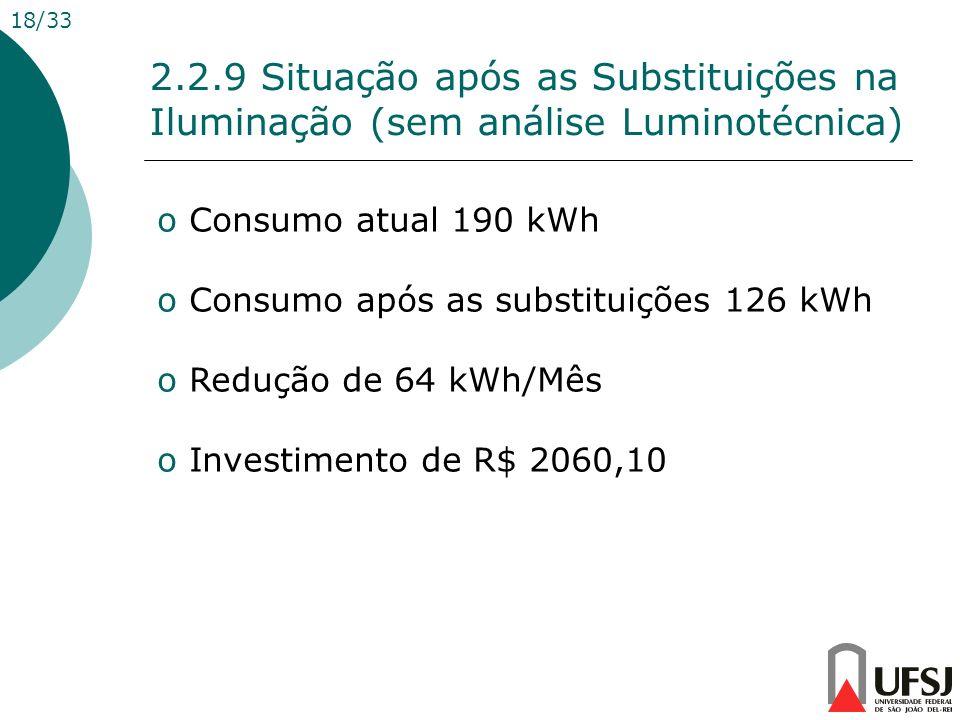 2.2.9 Situação após as Substituições na Iluminação (sem análise Luminotécnica) 18/33 o Consumo atual 190 kWh o Consumo após as substituições 126 kWh o