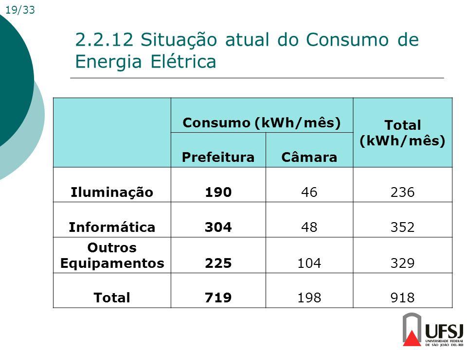 2.2.12 Situação atual do Consumo de Energia Elétrica Consumo (kWh/mês) Total (kWh/mês) PrefeituraCâmara Iluminação19046236 Informática30448352 Outros